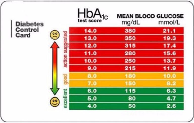 hba1c Hemoglobin a1c (hba1c) may not reflect how often diabetes patients have hyperglycemia and hypoglycemia episodes with freestyle libre pro continuous glucose monitoring (cgm) system, you can see patterns at a glance and make better treatment decisions.